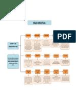 Mapa Conceptual Acuerdo No. 060