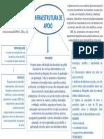 Agenda 2 - INFRAESTRUTURA DE APOIO