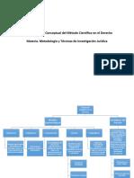 Mapa Conceptual del Método Científico en el Derecho