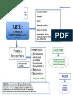 Diagrama Prehistoria en el arte