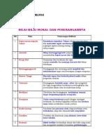 senarai nilai murni & penerangannya