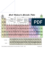 Mokeur Periodic Tablecol