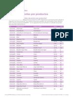 cambio de puntos dōterra Colombia