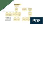 Mapa Conceptual plan de Formación 1.1