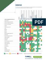 Chemical-Resistance-Chart.pdf