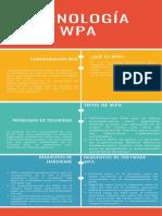 Infografia tecnologia WPA