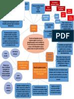 harta conceptuala 6