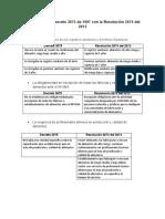 Diferencias del decreto 3075 de 1997 con la Resolución 2674 del 2013 #2