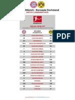 Especial Comparativo Bayern Múnich Borussia Dortmund