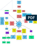 Mapa Conceptual sobre TEORIA SOCIOLOGICA