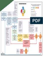 teaching process map-7
