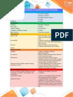 Matriz de Criterios de segmentación