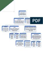 Mapa conceptual - La Psicología y el métdo científico