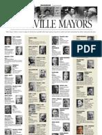 Timeline of Louisville Mayors