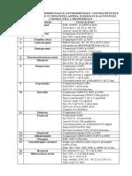 Forme_livrare_Preparate_Hormonale_Antihormonale