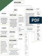 Mapa Conceptual MODERNISMO.pdf