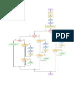 Flowchart Program Fisika