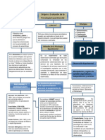 MAPA CONCEPTUAL HISTORIA DE LA PSICOLOGIA EXPERIMENTAL