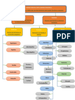 Mapa Mental Sistema Endocrino.pdf
