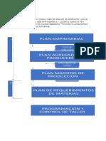 Niveles del MRP II