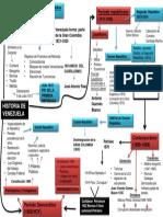 mapa mental historia Vzla. 1