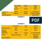 tablas de quimica