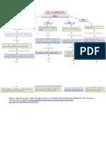 Mapa Conceptual_ Capitulo 5.