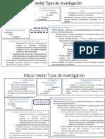 mapa mental tipos de investigacion