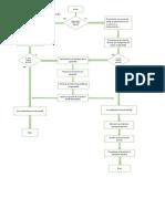Diagrama de flujo garantia
