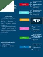 Organizador Grafico de Las Categorías Teóricas y Dimensiones de La Gestión Escolar