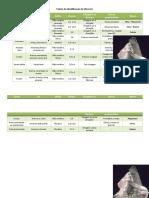 Tabela de Identificação de Minerais