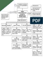 atributos de auditoria Interna