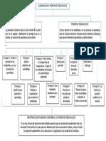 MAPA CONCEPTUAL DE PRINCIPIOS PEDAGOGICOS
