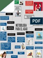 mapa mental metodologia para el agad.pdf
