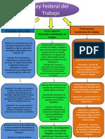 mapa conceptual ley trabajo1
