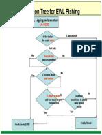 Decision Tree for EWL Fishing