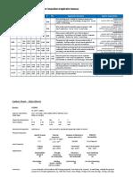 CarbonSteel_Comparison_(Overview)