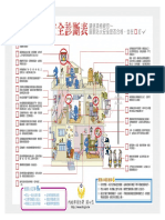 研析圖:論都市集合住宅社區防火議題之探討(居家消防安全診斷表)(2020)