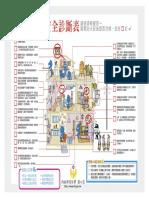 研析圖:論都市集合住宅社區防火議題之探討:居家消防安全診斷表