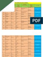 IFS Bihar Cadre Civil List 2014