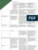 cuadro comparativo organizar informacion  1
