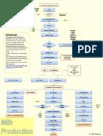 Flowchart of Milk Manufacturing Process
