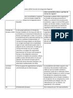 Actividad práctica integradora 2 Derecho de Integracion Regional