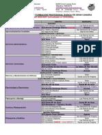 Oferta de Ciclos Formativos de Formación Profesional Básica en Gran Canaria Curso 2020-2021