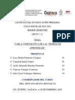 ACTIVIDAD I. TABLA COMPARATIVA DE LAS TEORÍAS DE APRENDIZAJE JCVM