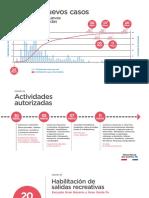 Cuadro Fases de Actividades Autorizadas