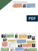 372563044-Linea-de-Tiempo-de-La-Psicologia-Organizacional.docx