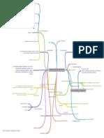 mapa conceptual formulacion de proyectos 1