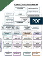 ORGANIGRAMA ESTRUCTURAL Y FUNCIONAL DE LA MUNICIPALIDAD DISTRITAL DE POMACANCHI