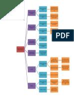 Mapa conceptual, Ana Santana.docx
